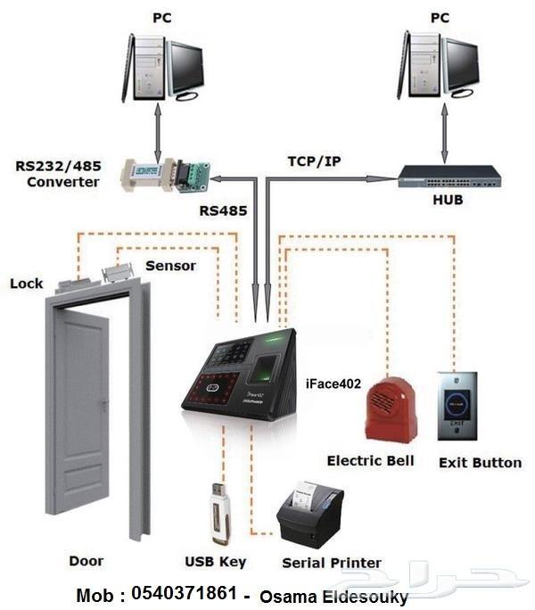 صيانة الشبكات - السرفرات - أجهزة الحاسب الالى