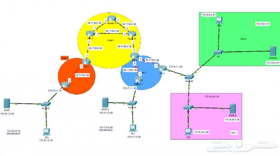 مدرس شبكات خصوصي - دروس - مشاريع - واجبات