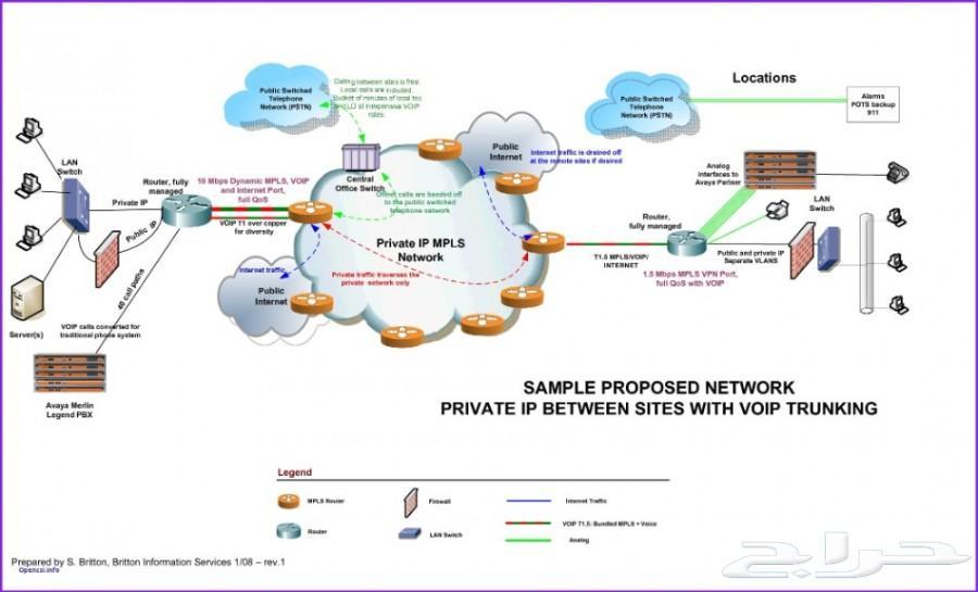 مختص شبكات خصوصي - دروس - مشاريع - واجبات